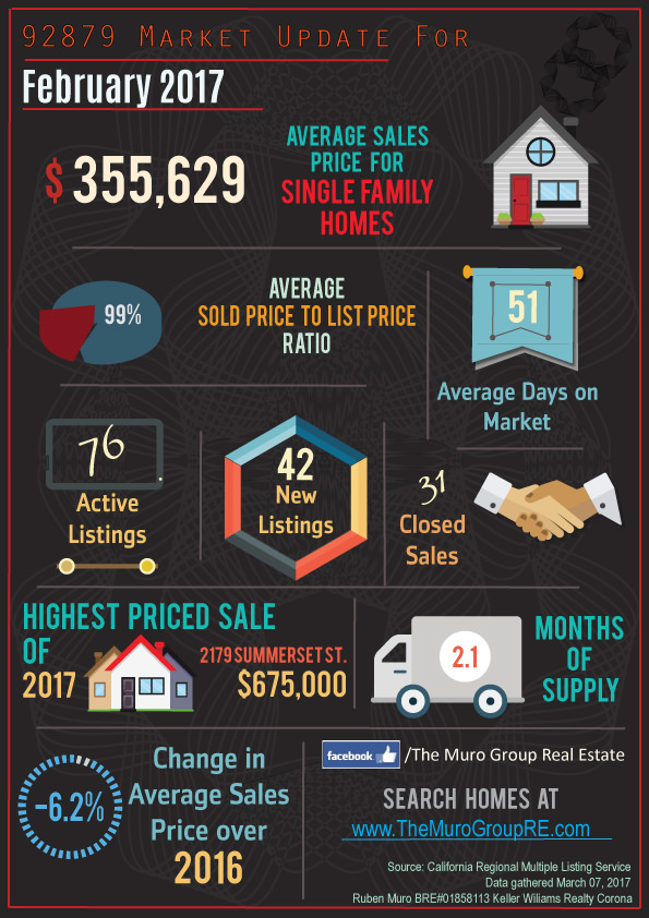 Market Statistics for 92879 Zip Code, Real Estate for March, 2017