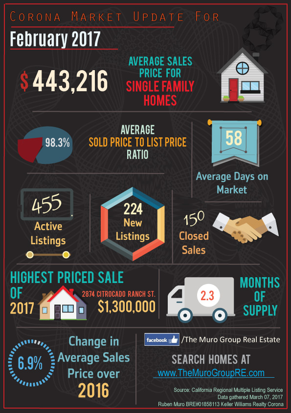 Market Statistics for Corona, CA Real Estate March, 2017