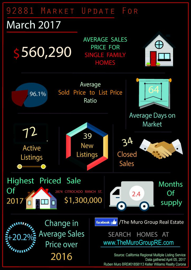 Market Statistics for 92881 Zip Code, Real Estate April, 2017