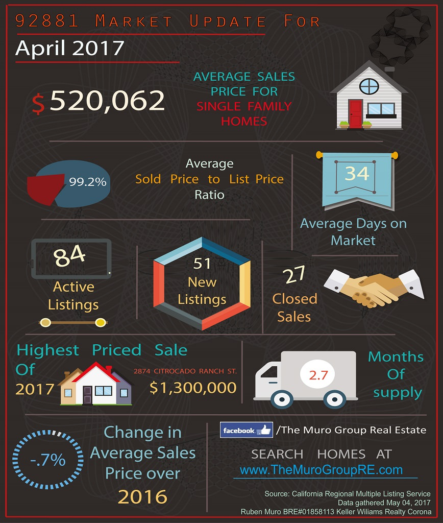Market Statistics for 92881 Zip Code, Real Estate April 2017