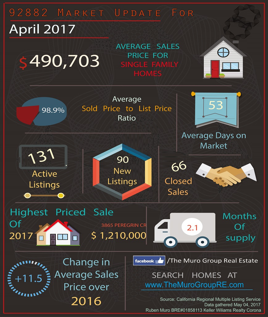 Market Statistics for 92882 Zip Code, Real Estate April, 2017