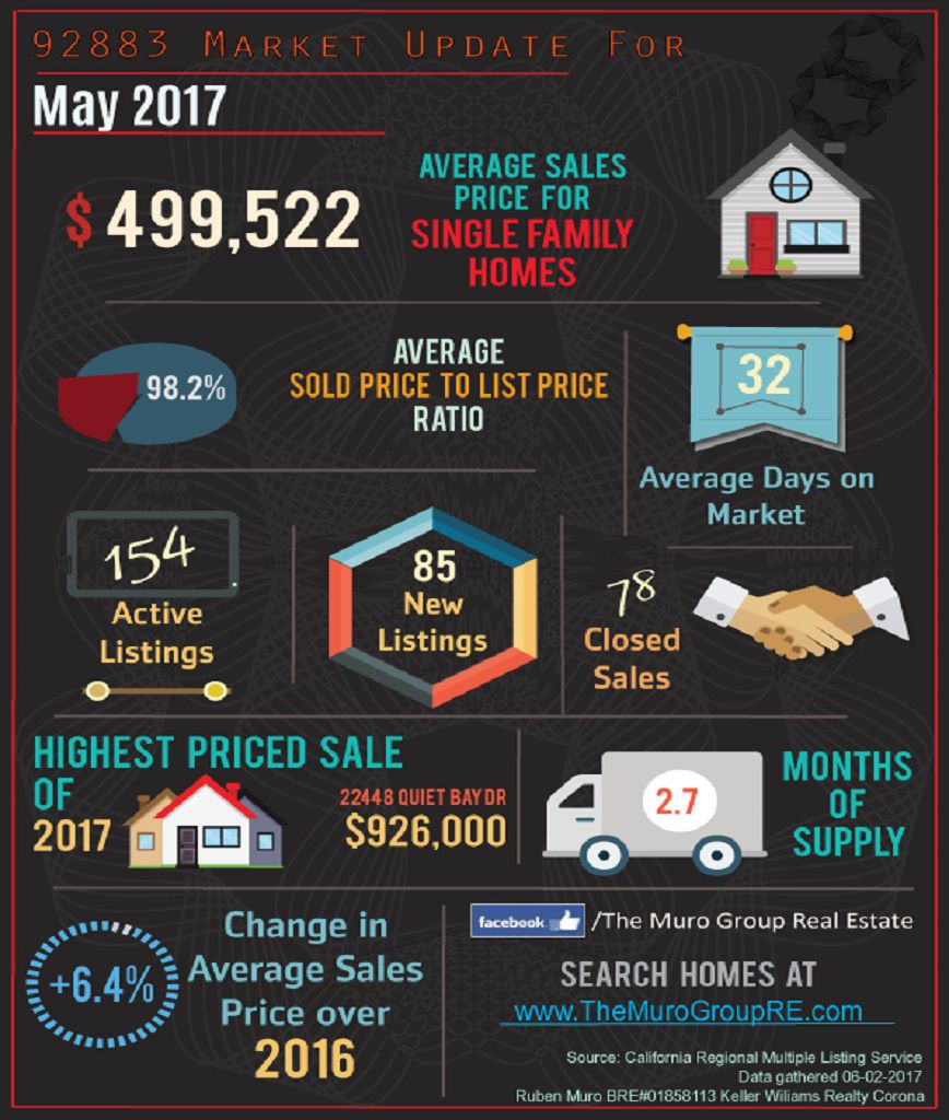 Market Statistics for 92883 Zip Code, Real Estate June, 2017