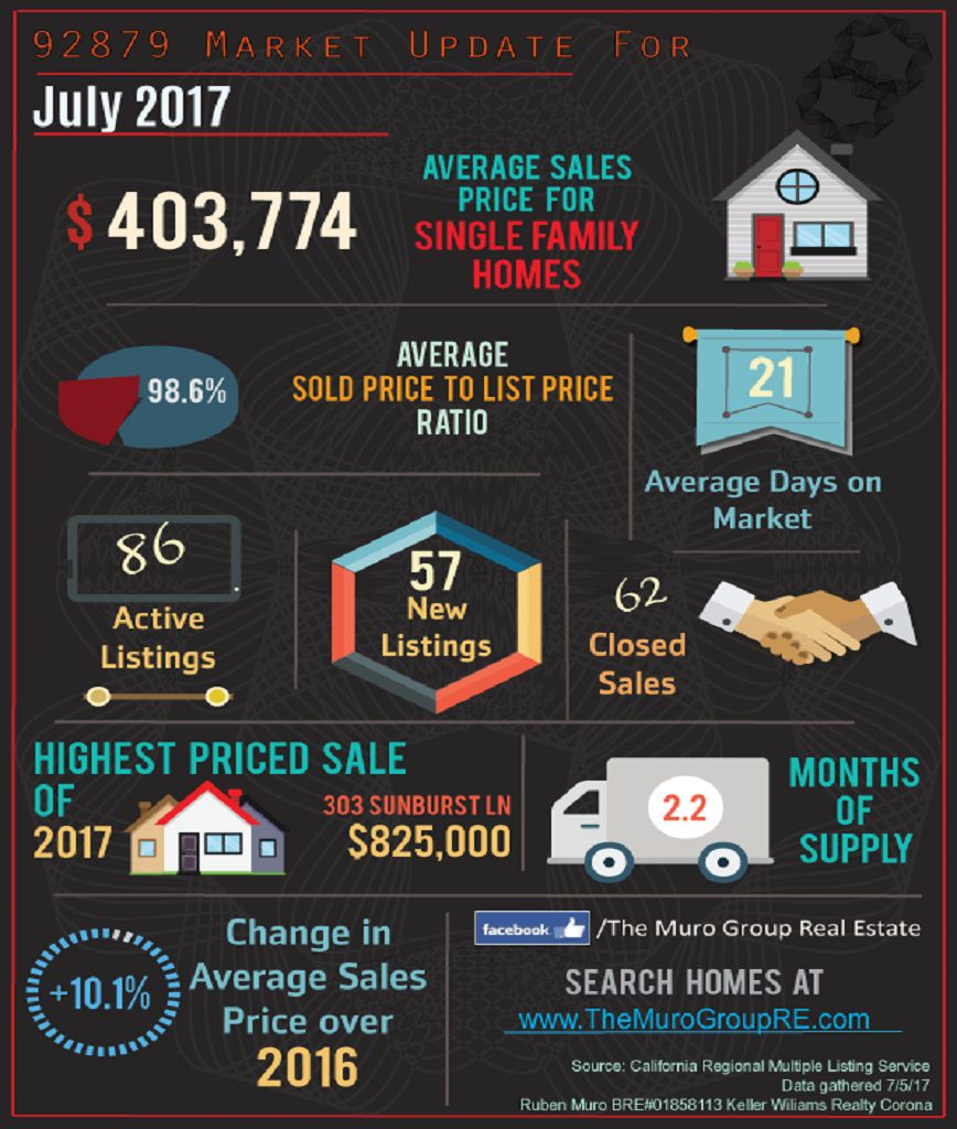 Market Statistics for 92879 Zip Code, Real Estate July, 2017