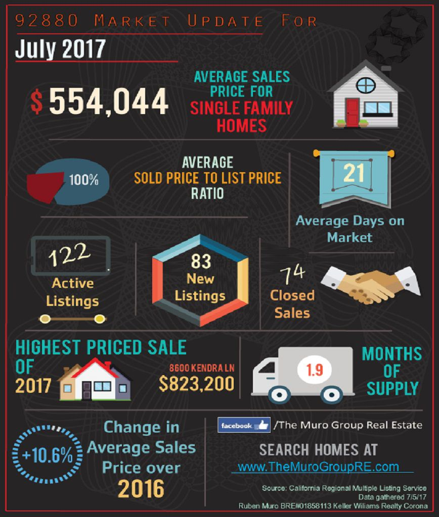 Market Statistics for 92880 Zip Code, Real Estate July, 2017