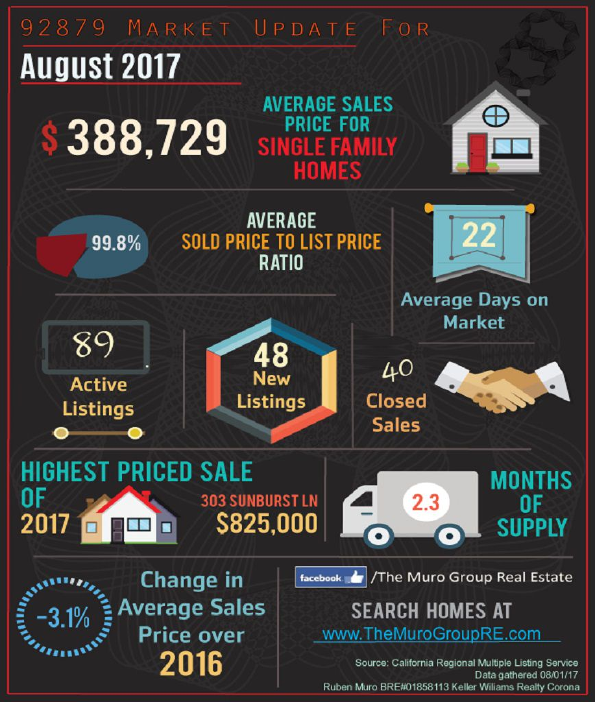 Market Statistics for 92879 Zip Code, Real Estate August, 2017