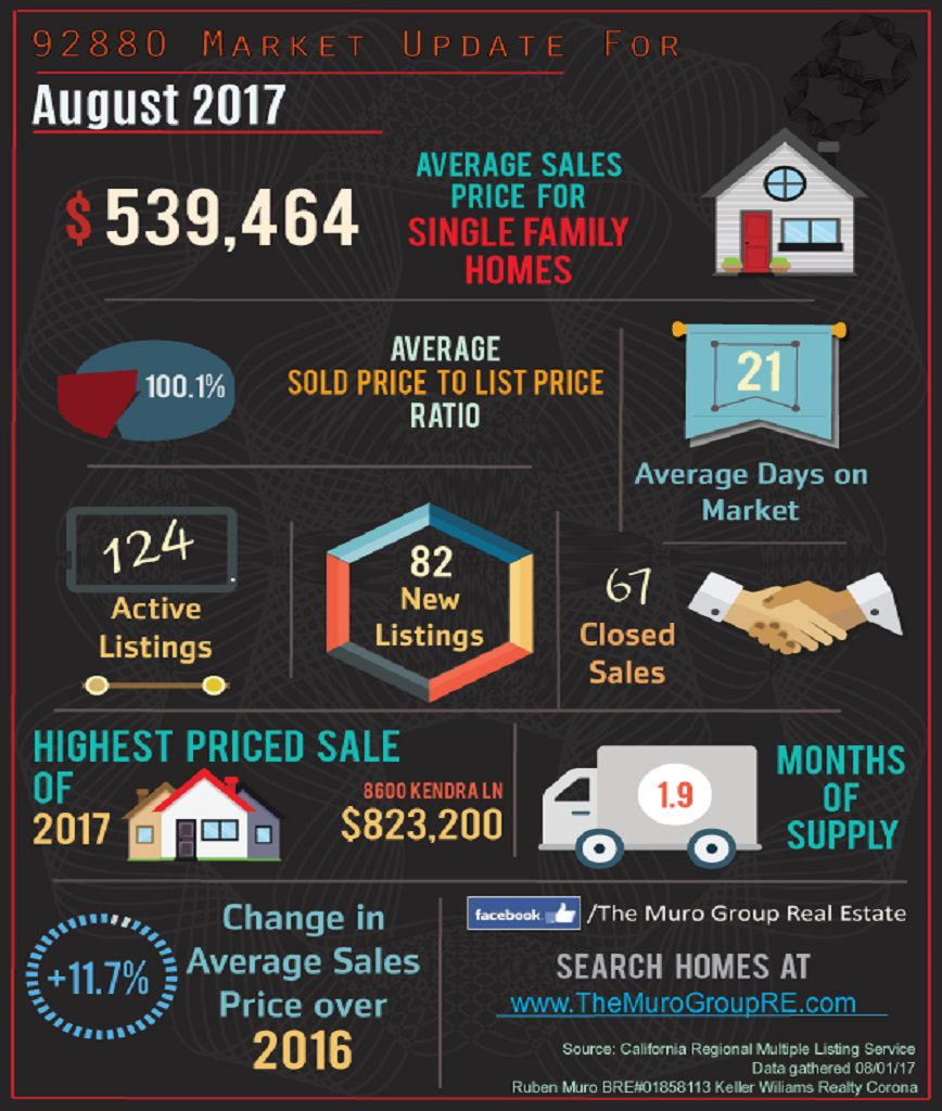 Market Statistics for 92880 Zip Code, Real Estate August, 2017