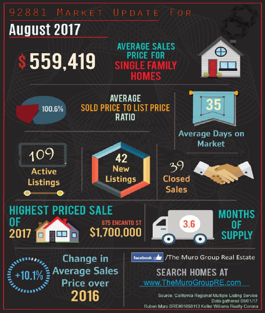 Market Statistics for 92881 Zip Code, Real Estate August, 2017