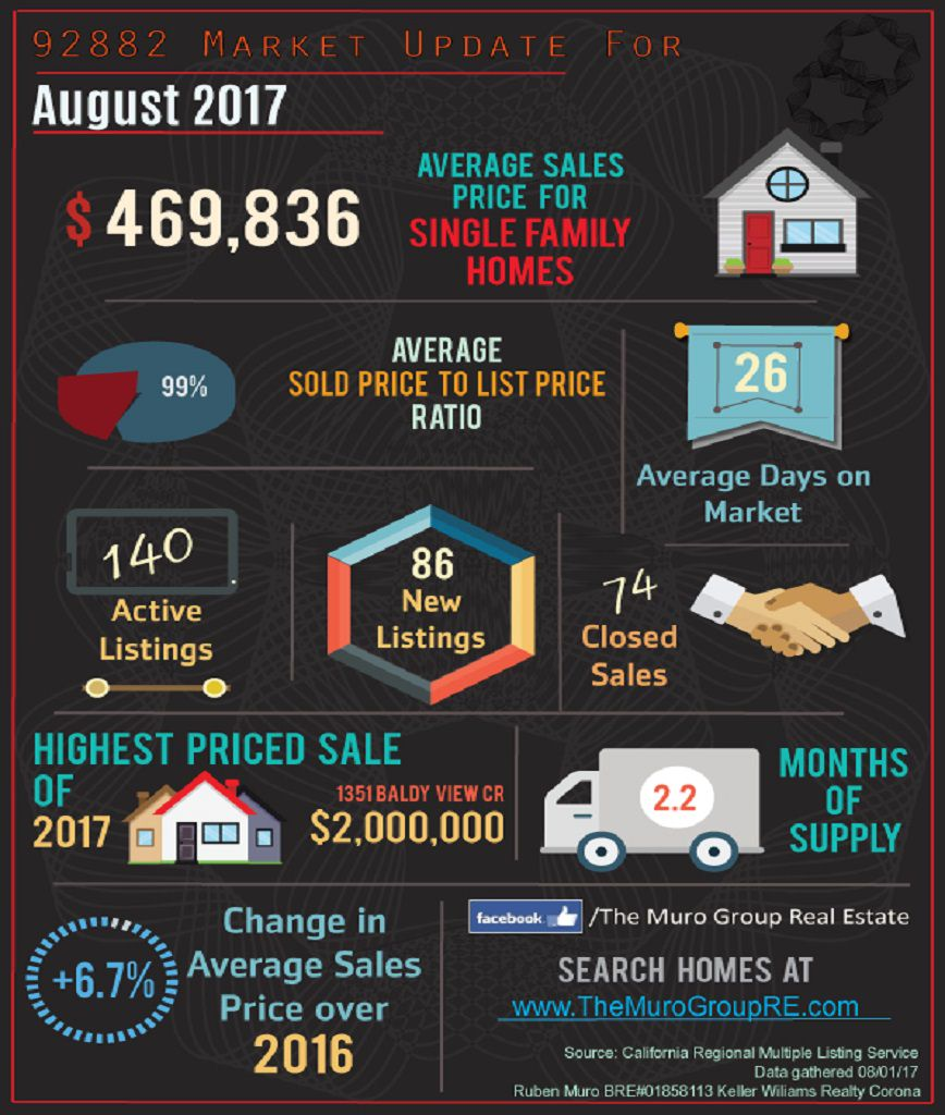 Market Statistics for 92882 Zip Code, Real Estate August, 2017