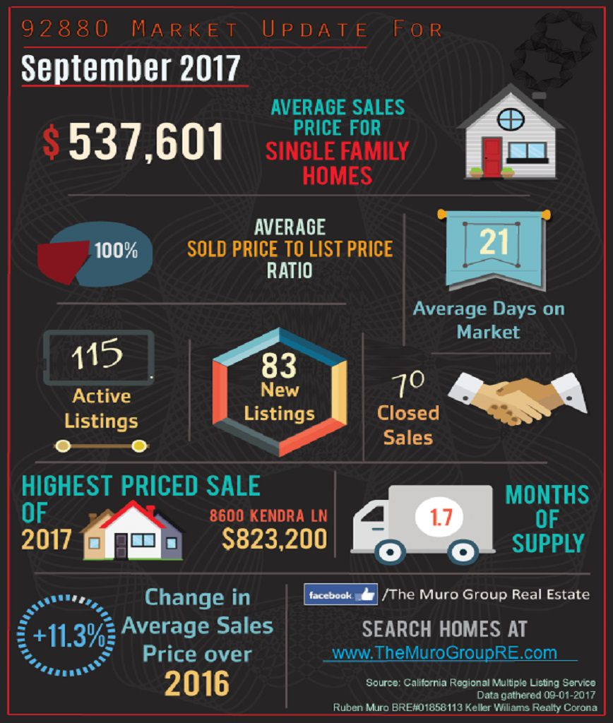 Market Statistics for 92880 Zip Code, Real Estate September, 2017