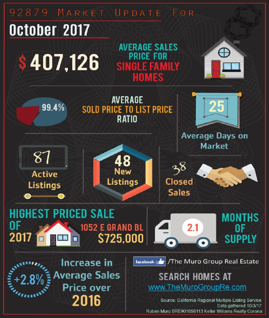 Market Statistics for 92879 Zip Code, Real Estate October, 2017
