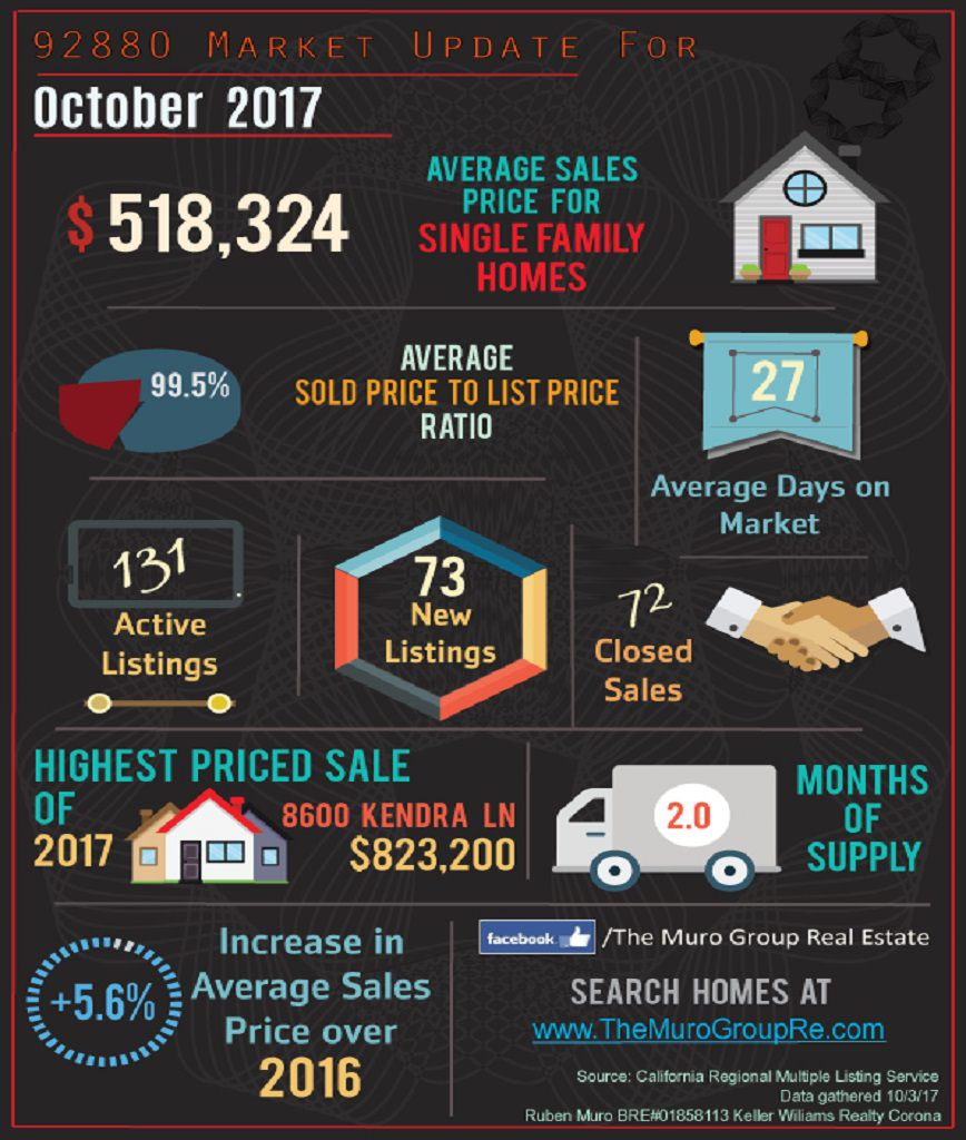 Market Statistics for 92880 Zip Code, Real Estate October, 2017