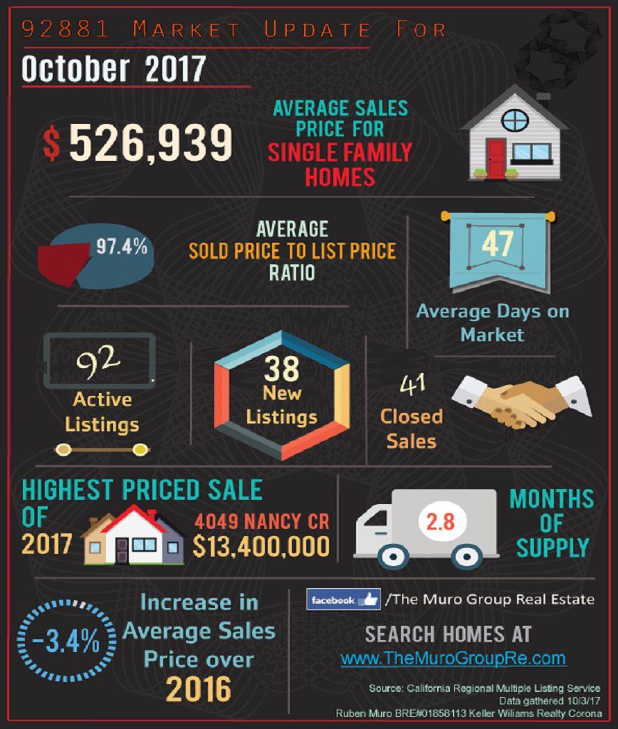 Market Statistics for 92881 Zip Code, Real Estate October, 2017