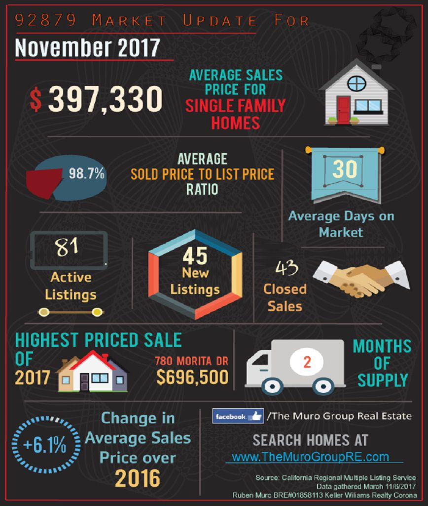 Market Statistics for 92879 Zip Code Real Estate November, 2017
