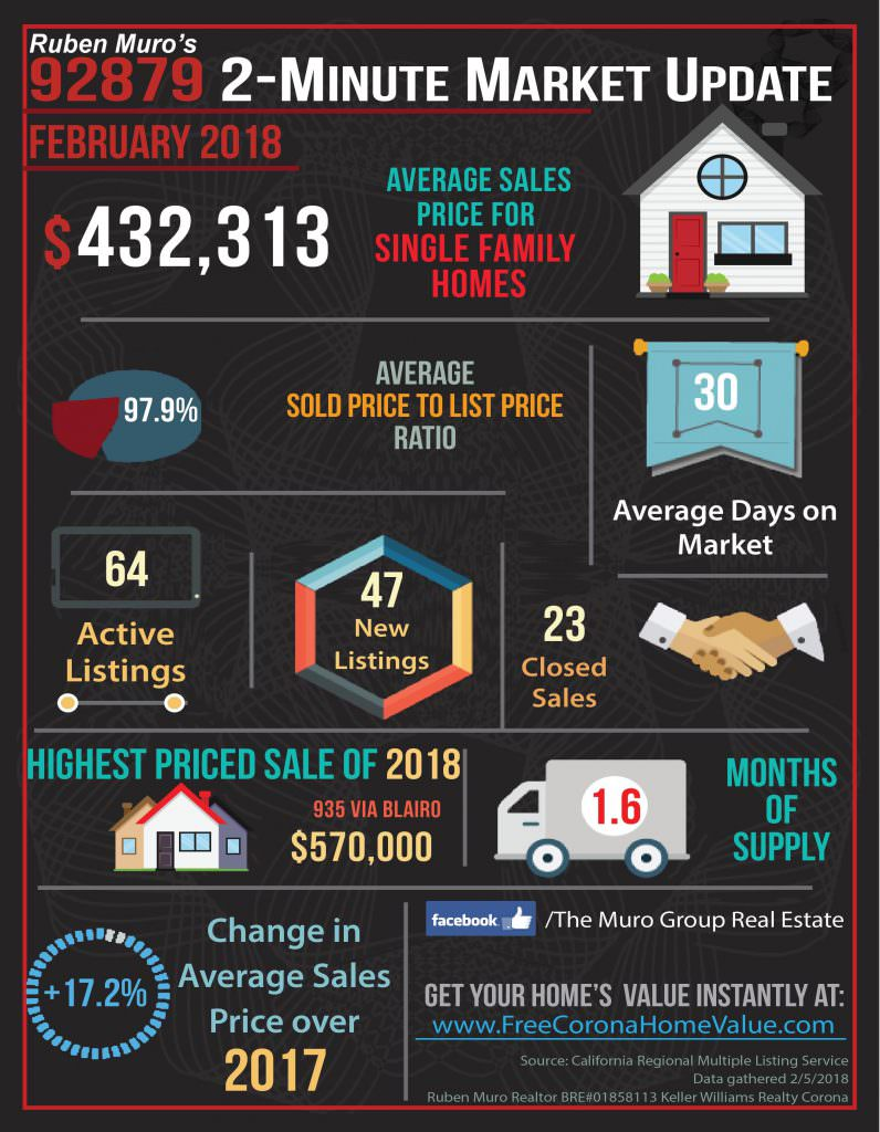 Market Statistics for 92879 Zip Code, Real Estate February, 2018