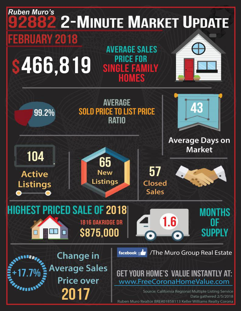 Market Statistics for 92882 Zip Code, Real Estate February, 2018
