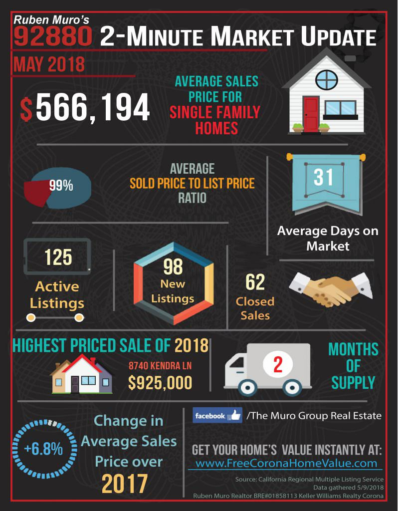 Market Statistics for 92880 Zip Code, Real Estate May, 2018