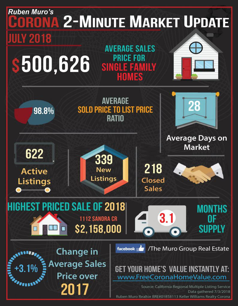 Market Statistics for Corona, CA Real Estate July, 2018