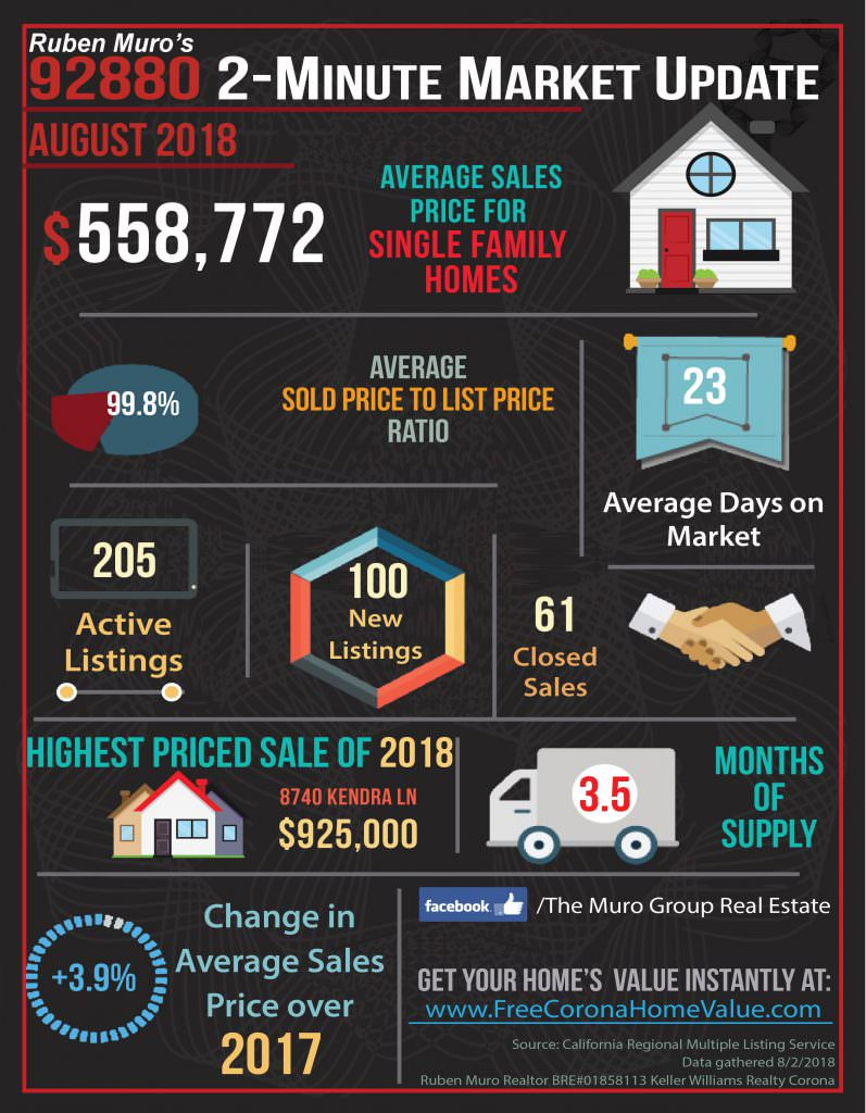 Market Statistics for 92880 Zip Code, Real Estate August, 2018