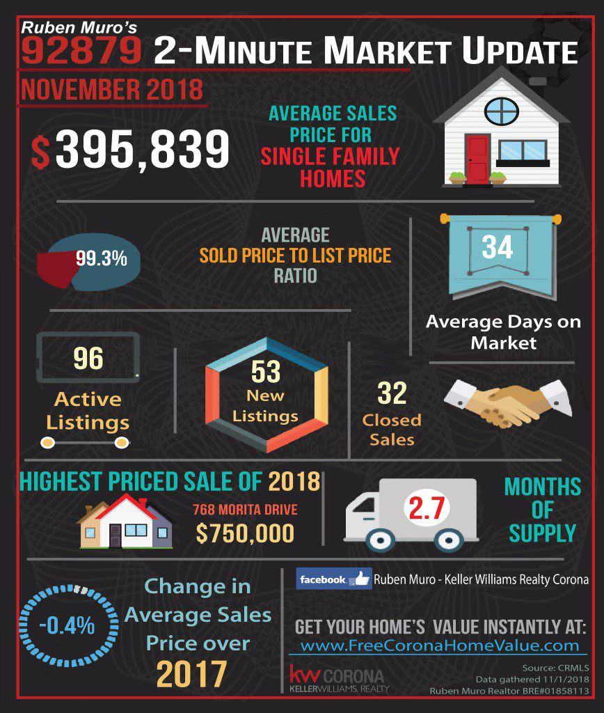Here are the 92879 Zip Code real estate market statistics for November 2018. The average sales price for homes in 92880 was $395,839. On average homes sold for 99.3% of their list price. The average days on market were 34 days. There were 96 active listings with 53 new listings and 32 homes sold. The highest priced sale so far is 768 Morita Drive which sold for $750,000. Inventory is at 2.7 months. There is a -.04% Decrease in average sales price over this same time in 2017.