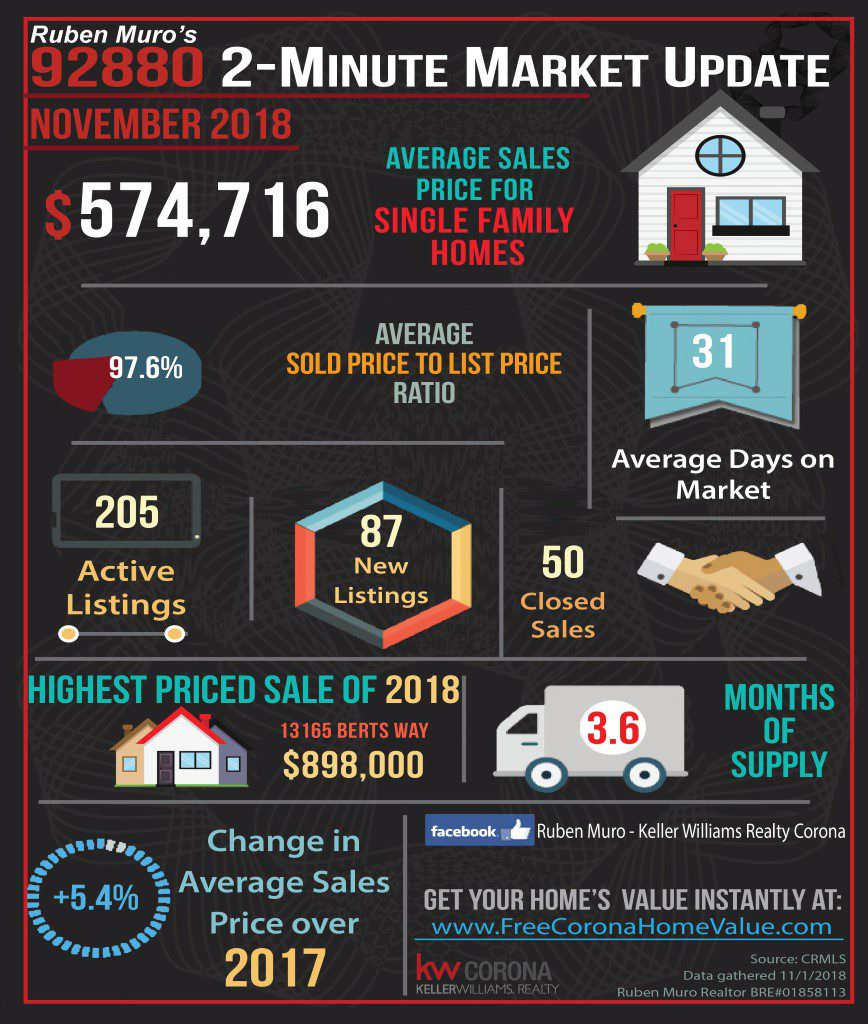 Here are the 92880 Zip Code real estate market statistics for November 2018. The average sales price for homes in 92880 was $574,716. On average homes sold for 97.6% of their list price. The average days on market were 31 days. There were 205 active listings with 87 new listings and 50 homes sold. The highest priced sale so far is 13165 Berts Way which sold for $898,000. Inventory is at 3.6 months. There is a 5.4% increase in average sales price over this same time in 2017.