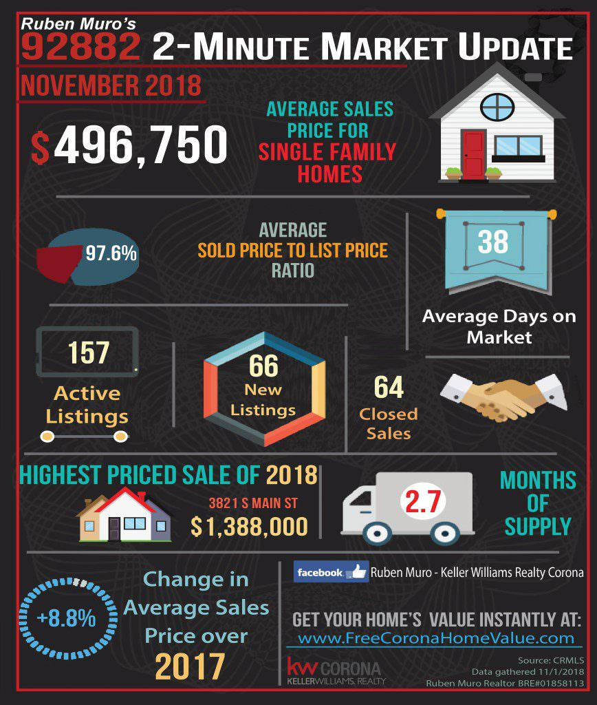 Here are the 92882 Zip Code real estate market statistics for November 2018. The average sales price for homes in 92882 was $496,750 on average homes sold for 97.6% of their list price. The average days on market were 38 days. There were 175 active listings with 66 new listings and 64 homes sold. The highest priced sale so far is 3821 S main St which sold for $1,388,000. Inventory is at 2.7 months. There is a 8.8% increase in average sales price over this same time in 2017