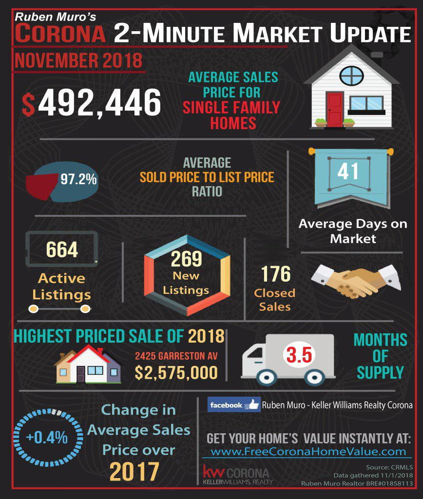 Here are the Corona, CA real estate market statistics for November 2018. The average sales price for homes in Corona was $443,216, on average homes sold for 97.2% of their list price. The average days on market were 41 days. There were 664 active listings with 269 new listings and 176 homes sold. The highest priced sale in Corona so far is 2425 Garretson Ave. which sold for $2,575,000. Inventory is at 3.5 months. There is a 0.49% increase in average sales price over this same time in 2017.