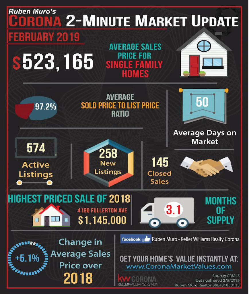 Here are the Corona California real estate market statistics for February 2019. The average sales price for homes in Corona was $523,165, on average homes sold for 97.2% of their list price. The average days on market were 50 days. There were 574 active listings with 258 new listings and 145 homes sold. The highest priced sale in Corona so far is 4180 Fullerton Ave., which sold for $1,145,000. Inventory is at 3.1 months. There is a 5.1% increase in average sales price over this same time in 2018.