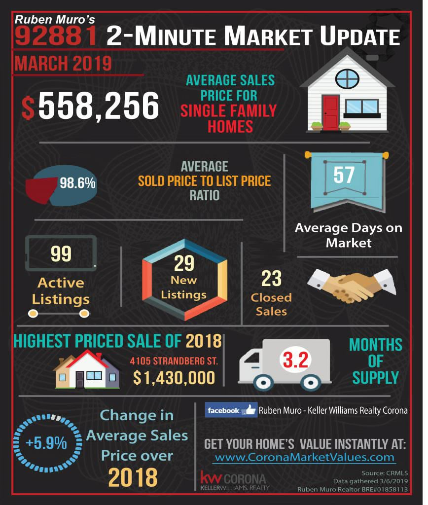 Here are the 92881 Zip Code real estate market statistics for March 2019. The average sales price for homes in Corona was $558,256, on average homes sold for 98.6% of their list price. The average days on market were 57 days. There were 99 active listings with 29 new listings and 23 homes sold. The highest priced sale in the 92881 Zip Code this year is 4105 STRANDBERG ST. which sold for $1,430,000. Inventory is at 3.2 months. There is a +5.9% increase in average sales price over this same time in 2018.