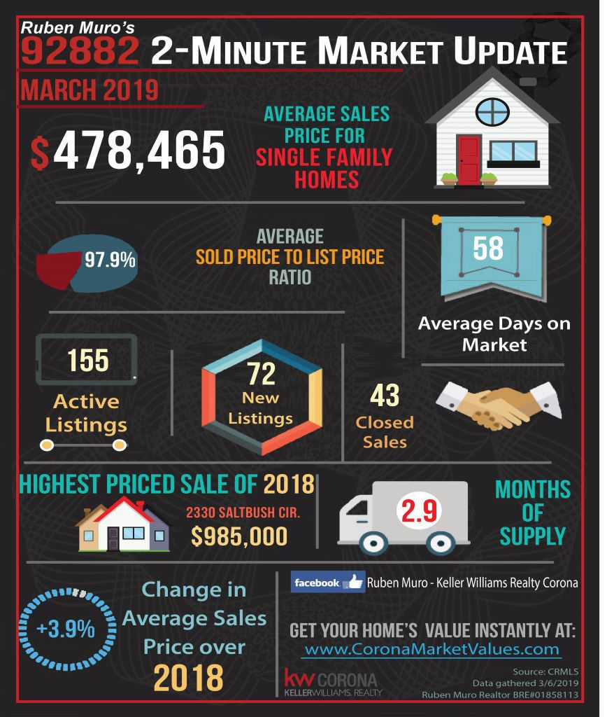 Here are the 92882 Zip Code real estate market statistics for March 2019. The average sales price for homes in Corona was $478,465, on average homes sold for 97.9% of their list price. The average days on market were 58 days. There were 155 active listings with 72 new listings and 43 homes sold. The highest priced sale in the 92882 Zip Code this year is 2330 SALTBUSH CIR. which sold for $985,000. Inventory is at 2.9 months. There is a +3.9% increase in average sales price over this same time in 2018.