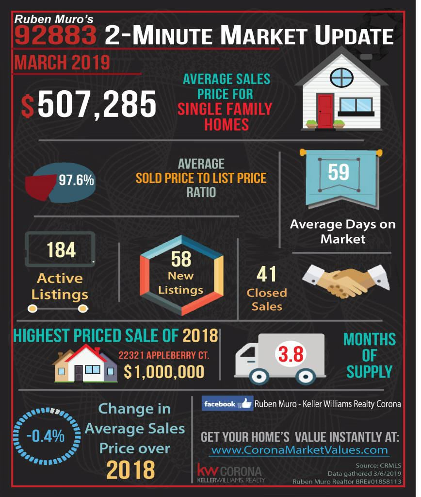 Here are the 92883 Zip Code real estate market statistics for March 2019. The average sales price for homes in Corona was $507,285, on average homes sold for 97.6% of their list price. The average days on market were 59 days. There were 184 active listings with 58 new listings and 41 homes sold. The highest priced sale in the 92883 Zip Code this year is 22321 APPLEBERRY CT. which sold for $1,000,000. Inventory is at 3.8 months. There is a -.4 decrease in average sales price over this same time in 2018.