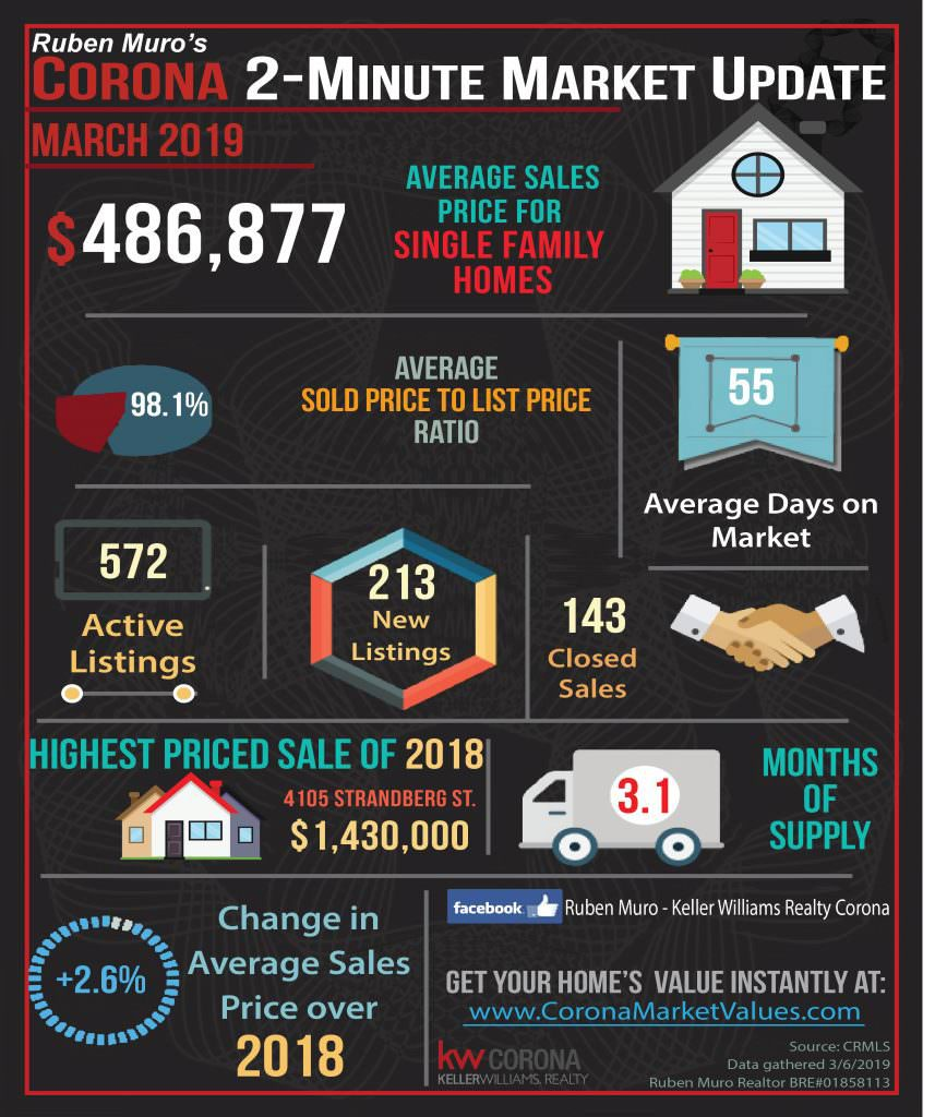 Here are the Corona California real estate market statistics for March 2019. The average sales price for homes in Corona was $486,877, on average homes sold for 98.1% of their list price. The average days on market were 55 days. There were 572 active listings with 213 new listings and 143 homes sold. The highest priced sale in Corona so far is 4105 STRANDBERG ST. which sold for $1,430,000. Inventory is at 3.1 months. There is a +2.6 increase in average sales price over this same time in 2018.