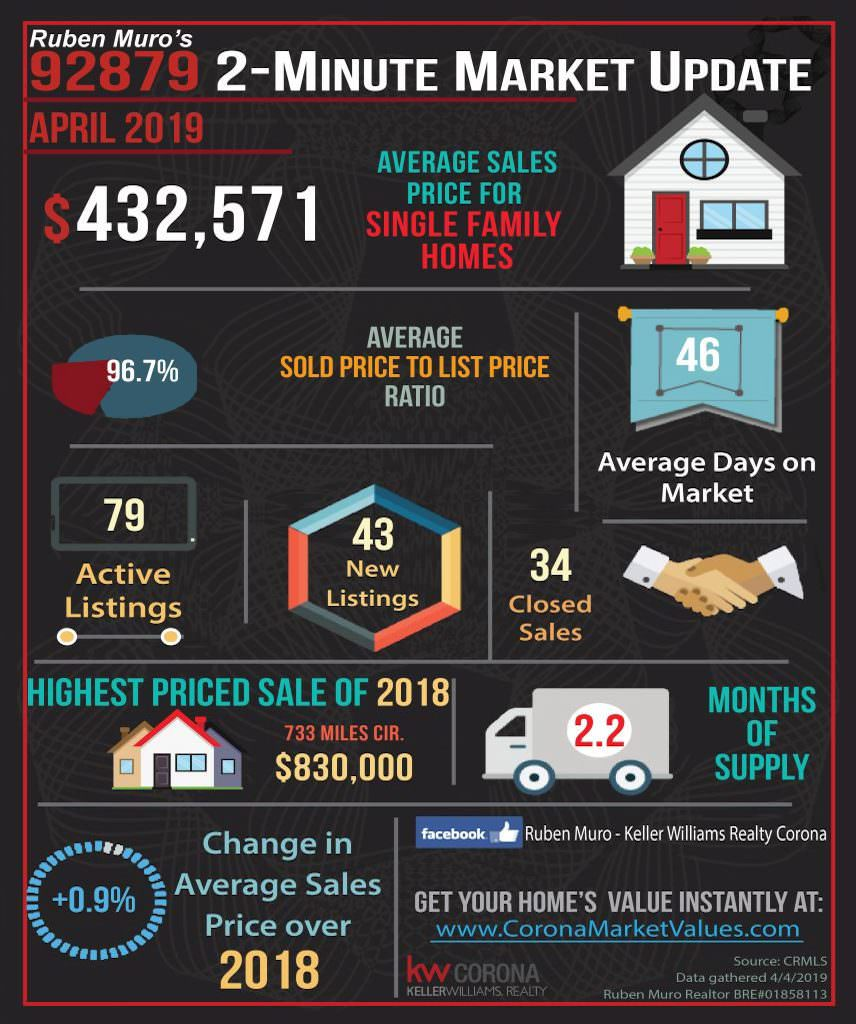 Here are the 92879 Zip Code real estate market statistics for April 2019. The average sales price for homes in Corona was $432,571, on average homes sold for 96.7% of their list price. The average days on market were 46 days. There were 79 active listings with 43 new listings and 34 homes sold. The highest priced sale in the 92879 Zip Code this year is 733 Miles Cir. which sold for $830,000. Inventory is at 2.2 months. There is a +0.9% increase in average sales price over this same time in 2018.