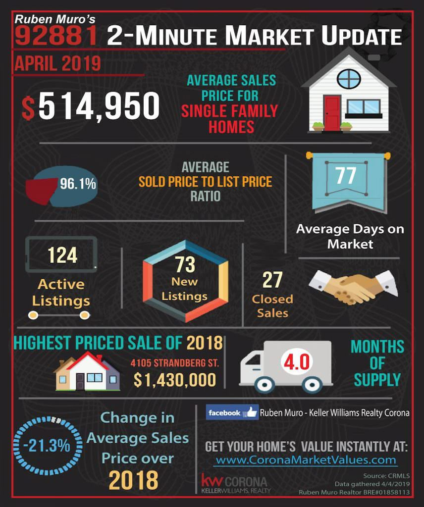 Here are the 92881 Zip Code real estate market statistics for April 2019. The average sales price for homes in Corona was $514,950, on average homes sold for 96.1% of their list price. The average days on market were 77 days. There were 124 active listings with 73 new listings and 27 homes sold. The highest priced sale in the 92881 Zip Code this year is 4105 Strandberg St. which sold for $1,430,000. Inventory is at 4 months. There is a -21.3% decrease in average sales price over this same time in 2018.