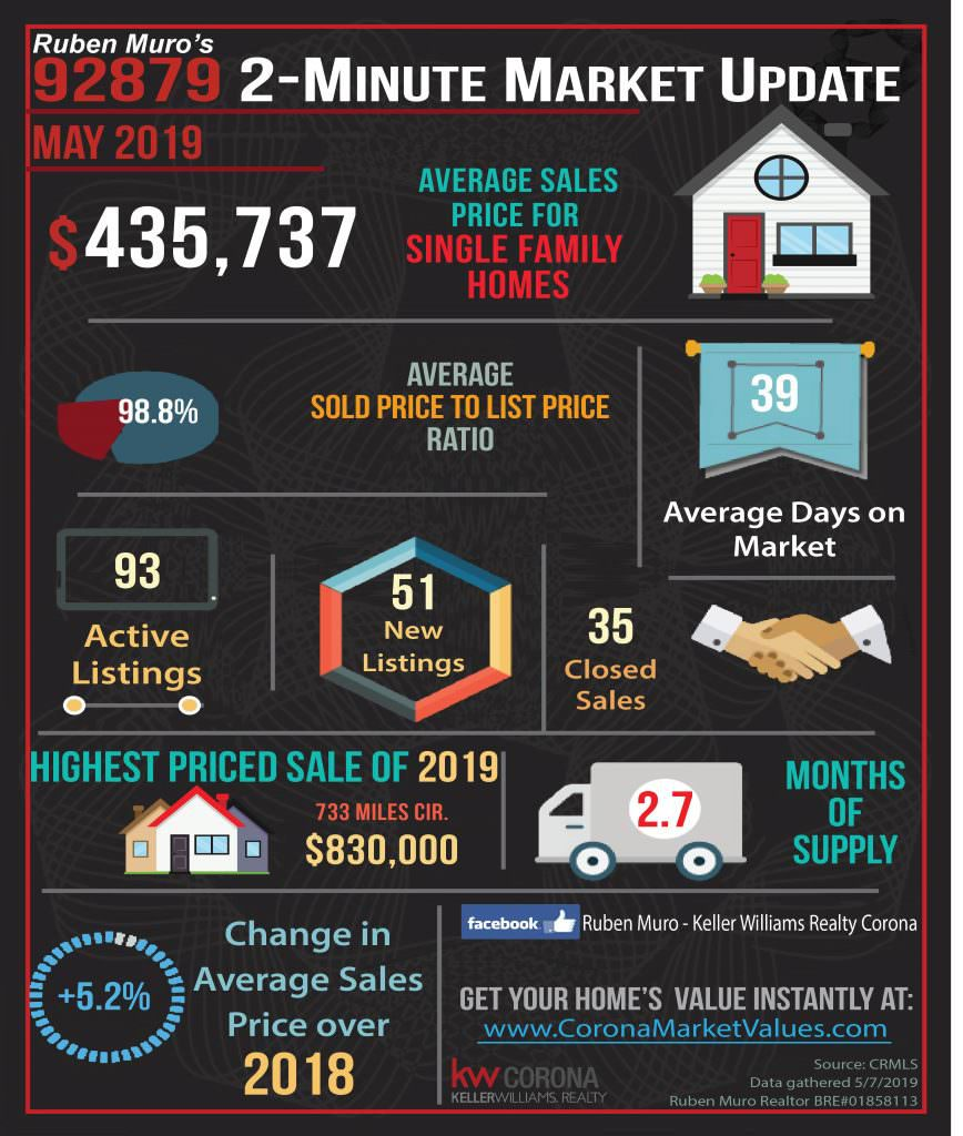 Here are the 92879 Zip Code real estate market statistics for May 2019. The average sales price for homes in Corona was $435,737, on average homes sold for 98.8% of their list price. The average days on market were 39 days. There were 93 active listings with 51 new listings and 35 homes sold. The highest priced sale in the 92879 Zip Code this year is 733 MILES CIR. which sold for $830,000. Inventory is at 2.7 months. There is a +5.2% increase in average sales price over this same time in 2018.