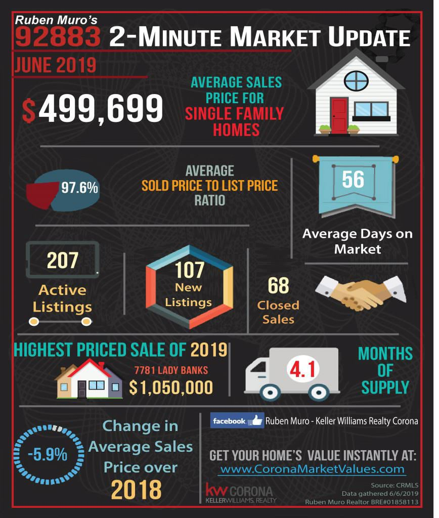 Here are the 92883 Zip Code real estate market statistics for June 2019. The average sales price for homes in Corona was $499,699, on average homes sold for 97.6% of their list price. The average days on market were 56 days. There were 207 active listings with 107 new listings and 68 homes sold. The highest priced sale in the 92883 Zip Code this year is 7781 LADY BANKS which sold for $1,050,000. Inventory is at 4.1 months. There is a -5.9% decrease in average sales price over this same time in 2018.