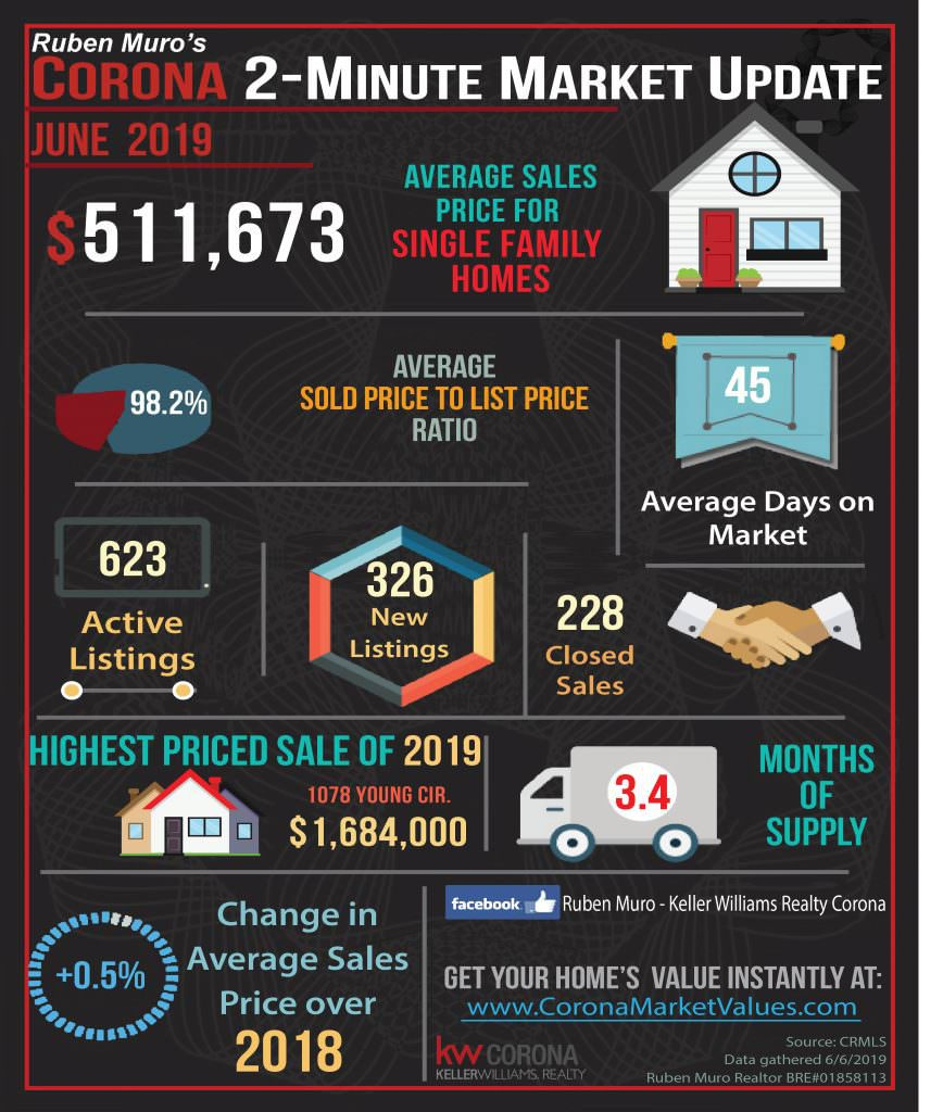 Here are the Corona California real estate market statistics for June 2019. The average sales price for homes in Corona was $511,673, on average homes sold for 98.2% of their list price. The average days on market were 45 days. There were 623 active listings with 326 new listings and 228 homes sold. The highest priced sale in Corona so far is 1078 YOUNG CIR. which sold for $1,684,000. Inventory is at 3.4 months. There is a +0.5% increase in average sales price over this same time in 2018.