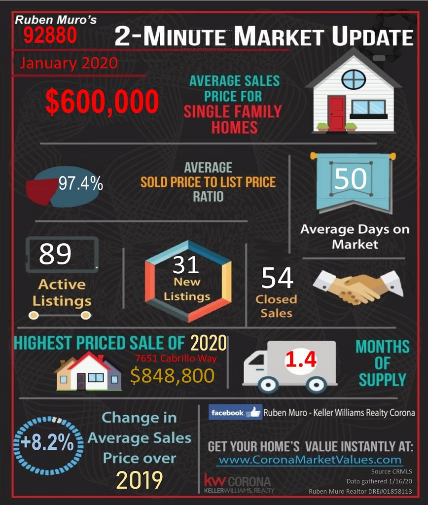 Here are the 92880 Zip Code real estate market statistics for January 2020. The average sales price for homes in 92880 was $600,284, on average homes sold for 97.4% of their list price. The average days on market were 50 days. There were 89 active listings with 31 new listings and 54 homes sold. The highest priced sale in the 92880 Zip Code this year is 7361 CABRILLO WAY. which sold for $ 848,800. Inventory is at 1.40 months. There is a +8.2% increase in average sales price over this same time in 2019.
