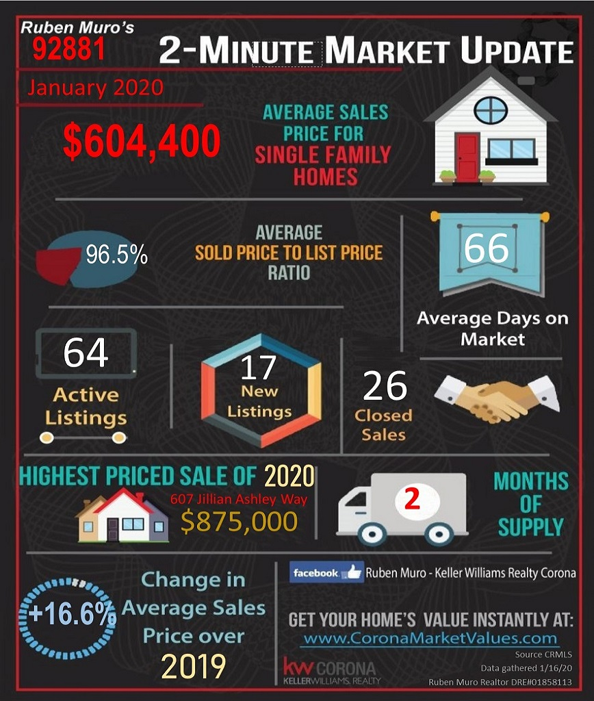 Here are the 92881 Zip Code real estate market statistics for January 2020. The average sales price for homes in 92881 was $604,000, on average homes sold for 96.5% of their list price. The average days on market were 66 days. There were 64 active listings with 17 new listings and 26 homes sold. The highest priced sale in the 92881 Zip Code this year is 607 JILLIAN ASHLEY WAY. which sold for $ 875,000. Inventory is at 2 months. There is a +16.6% increase in average sales price over this same time in 2019.