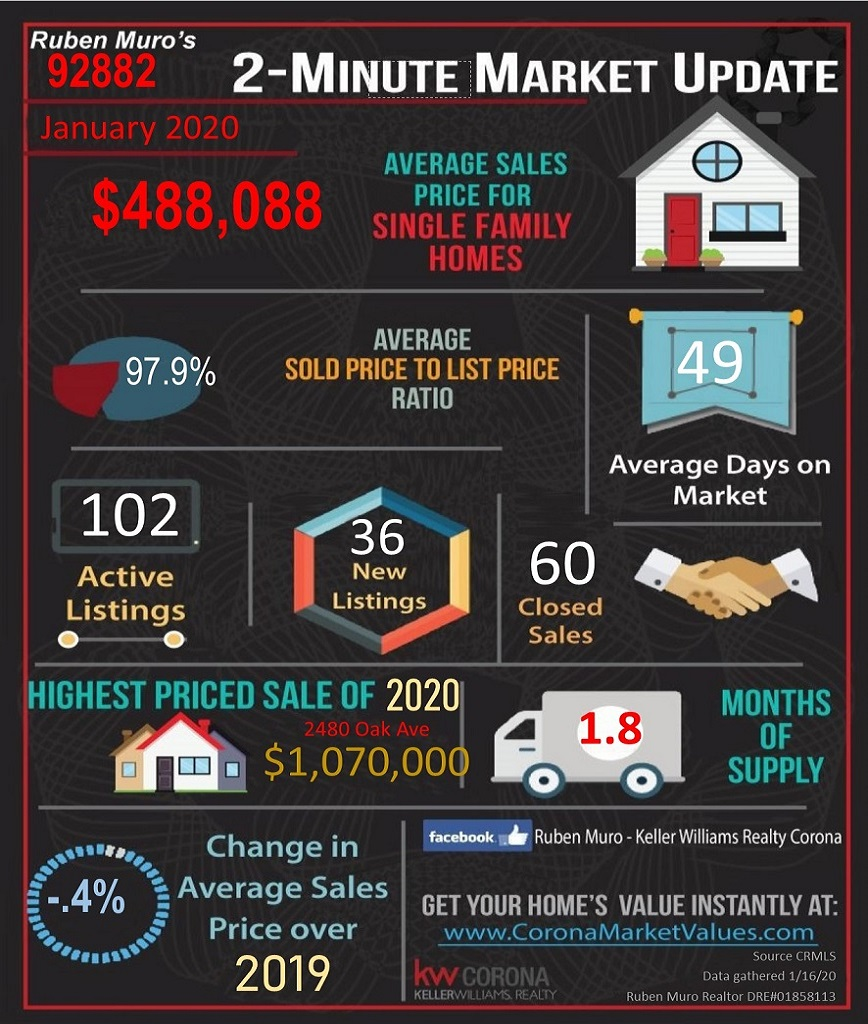 Here are the 92882 Zip Code real estate market statistics for January 2020. The average sales price for homes in 92882 was $488,088, on average homes sold for 97.9% of their list price. The average days on market were 49 days. There were 102 active listings with 36 new listings and 60 homes sold. The highest priced sale in the 92882 Zip Code this year is 2480 OAK AVE. which sold for $ 1,070,000. Inventory is at 1.8 months. There is a -0.4% decrease in average sales price over this same time in 2019.