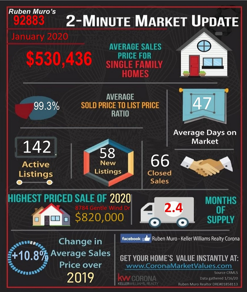 Here are the 92883 Zip Code real estate market statistics for January 2020. The average sales price for homes in 92883 was $530,436, on average homes sold for 99.3% of their list price. The average days on market were 47 days. There were 142 active listings with 58 new listings and 66 homes sold. The highest priced sale in the 92883 Zip Code this year is 8784 GENTLE WIND DR. which sold for $ 820,000. Inventory is at 2.4 months. There is a +10.8 increase in average sales price over this same time in 2019.
