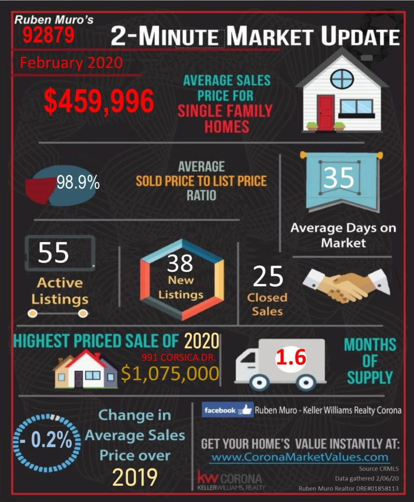 Here are the 92879 Zip Code real estate market statistics for February 2020. The average sales price for homes in 92879 was $459,996, on average homes sold for 98.9% of their list price. The average days on market were 35 days. There were 55 active listings with 38 new listings and 25 homes sold. The highest priced sale in the 92879 Zip Code this year is 991 CORSICA DR. which sold for $1,075,000. Inventory is at 1.6 months. There is a -0.2% decrease in average sales price over this same time in 2019.