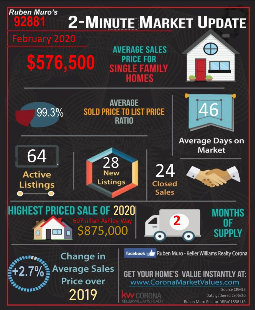 Market Statistics for 92881 Zip Code, February, 2020