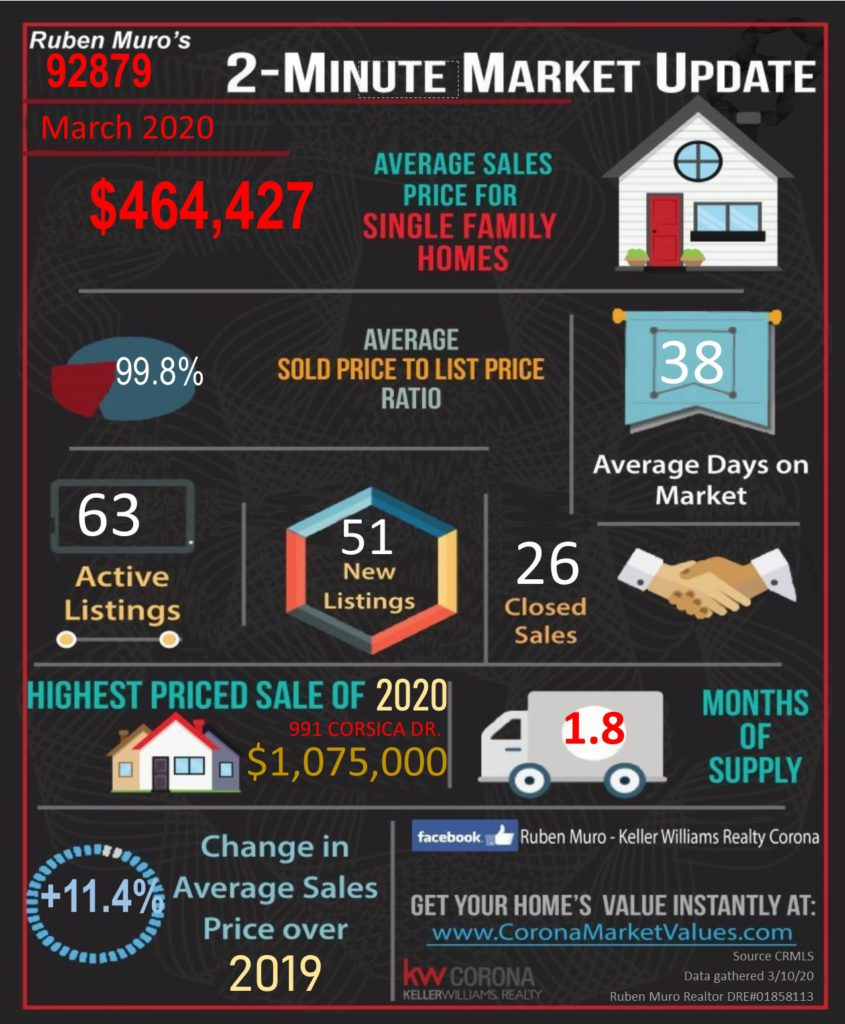 The average sales price for homes in 92879 was $464,427, on average homes sold for 99.8% of their list price. The average days on market were 38 days. There were 63 active listings with 51 new listings and 26 homes sold. The highest priced sale in the 92879 Zip Code this year is 991 CORSICA DR. which sold for $ 1,075,000. Inventory is at 1.8 months. There is a +11.4% increase in average sales price over this same time in 2019.
