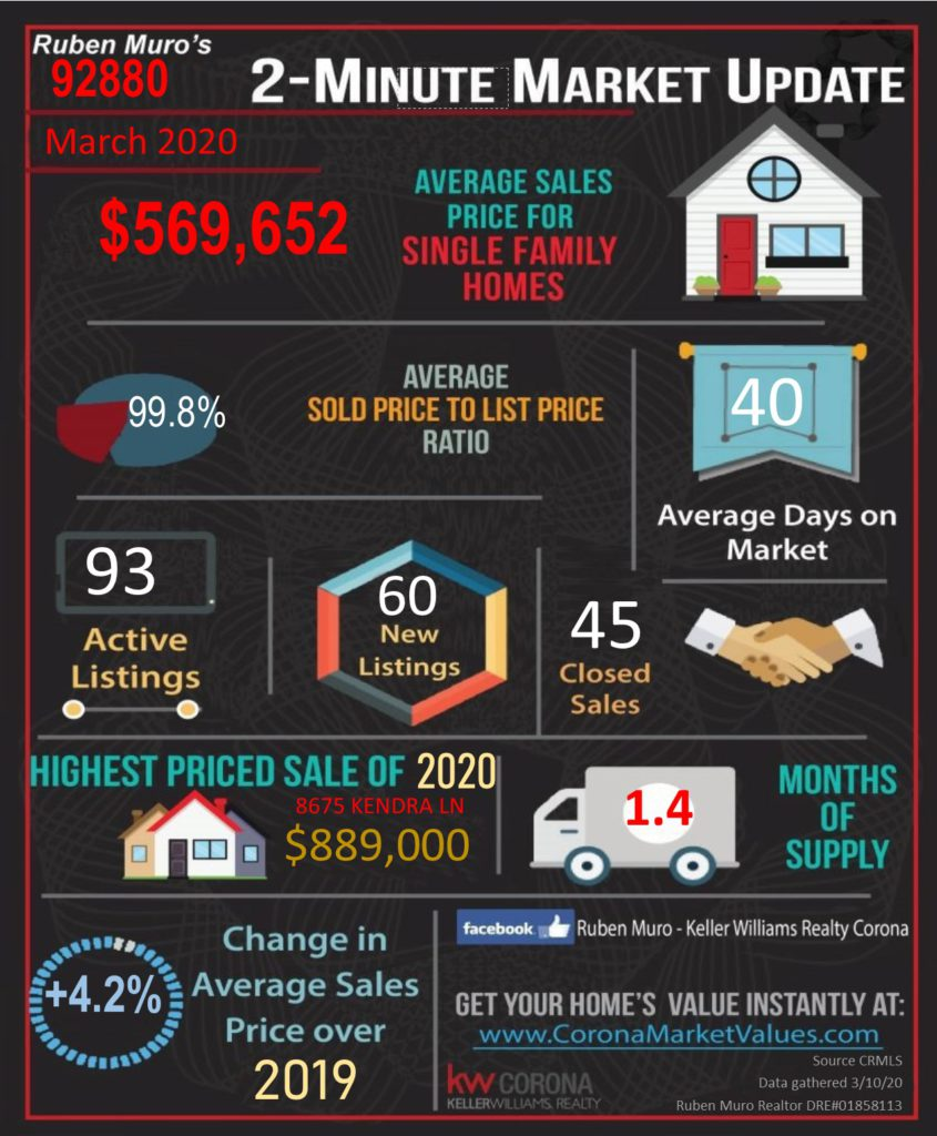 The average sales price for homes in 92880 was $569,652, on average homes sold for 99.8% of their list price. The average days on market were 40 days. There were 93 active listings with 60 new listings and 45 homes sold. The highest priced sale in the 92880 Zip Code this year is 8675 KENDRA LN. which sold for $ 889,000. Inventory is at 1.4 months. There is a +4.2% increase in average sales price over this same time in 2019.