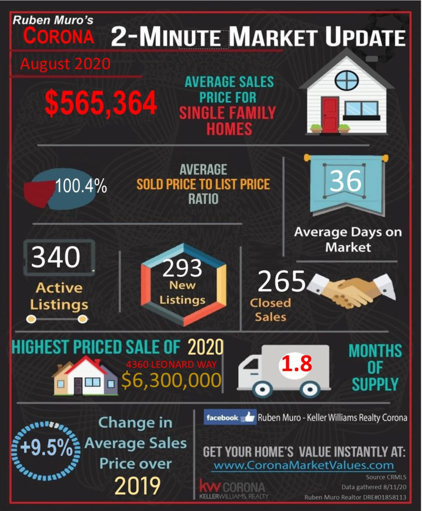 August 2020 Real Estate Market Statistics for Corona, CA